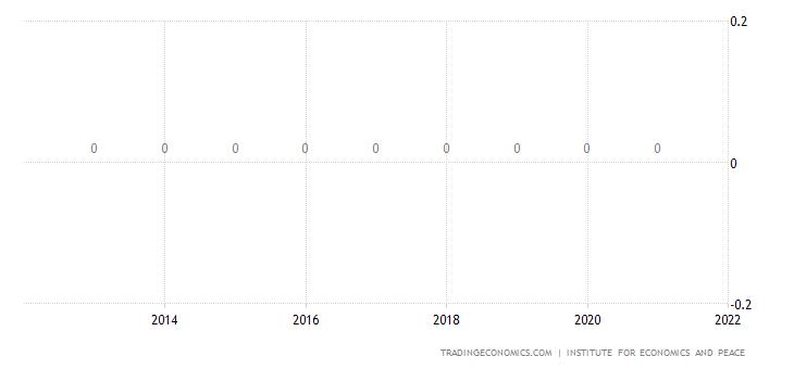 Zimbabwe Terrorism Index