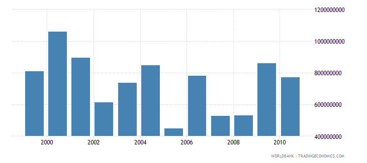 zimbabwe total agricultural exports fao current us$ wb data