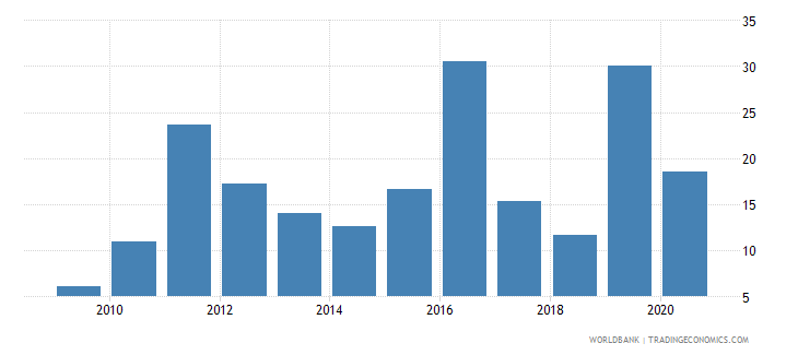 zimbabwe total debt service percent of exports of goods services and income wb data