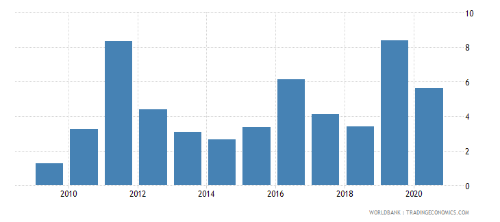 zimbabwe total debt service percent of gni wb data