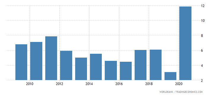 zimbabwe total natural resources rents percent of gdp wb data