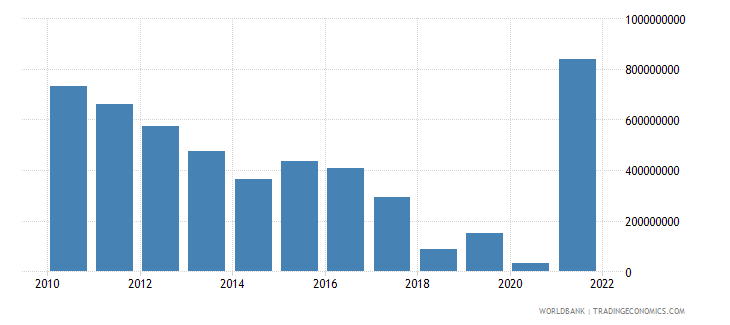 zimbabwe total reserves includes gold us dollar wb data