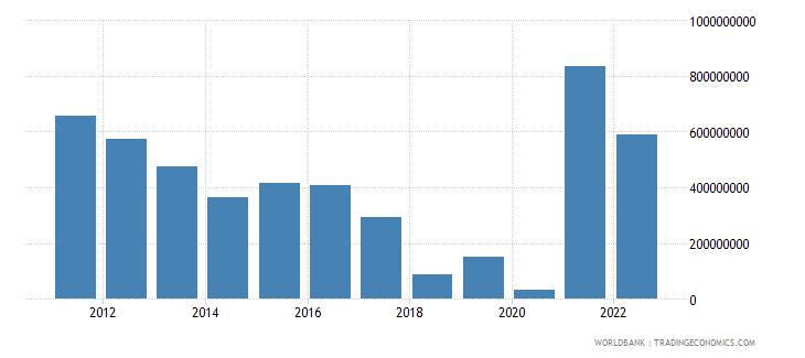 zimbabwe total reserves minus gold us dollar wb data
