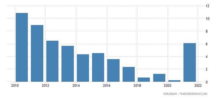 zimbabwe total reserves percent of total external debt wb data
