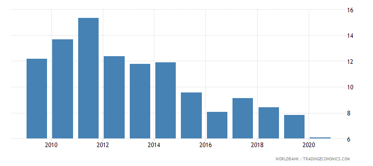 zimbabwe trade in services percent of gdp wb data