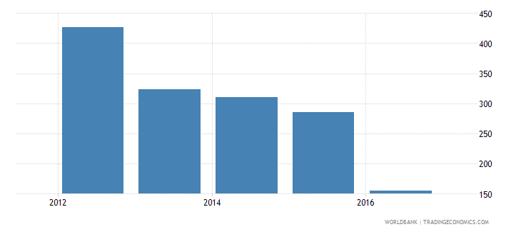 zimbabwe trademark applications resident by count wb data