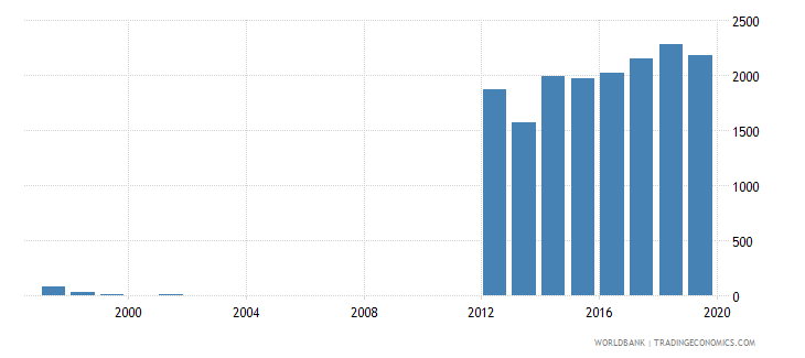 zimbabwe trademark applications total wb data