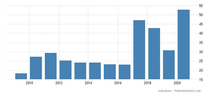 zimbabwe transport services percent of service exports bop wb data