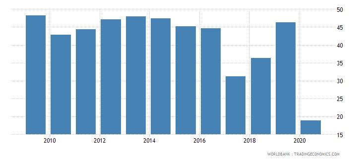 zimbabwe travel services percent of service exports bop wb data