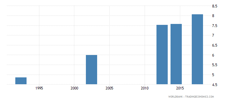 zimbabwe uis mean years of schooling of the population age 25 female wb data