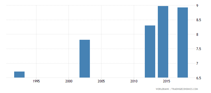 zimbabwe uis mean years of schooling of the population age 25 male wb data