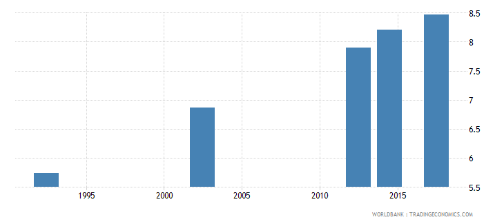 zimbabwe uis mean years of schooling of the population age 25 total wb data