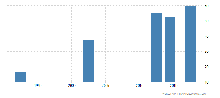 zimbabwe uis percentage of population age 25 with at least completed lower secondary education isced 2 or higher female wb data