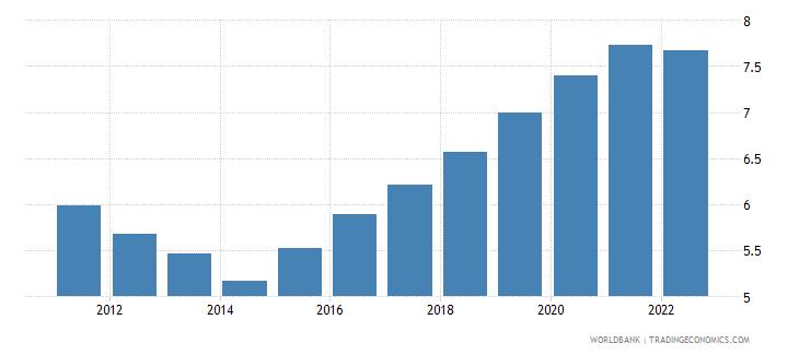 zimbabwe unemployment female percent of female labor force wb data