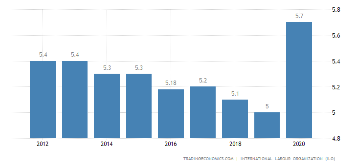 Zimbabwe Unemployment Rate