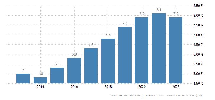Zimbabwe Unemployment Rate