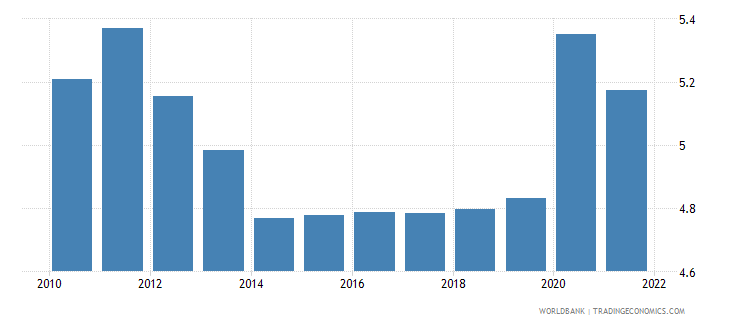 zimbabwe unemployment total percent of total labor force wb data