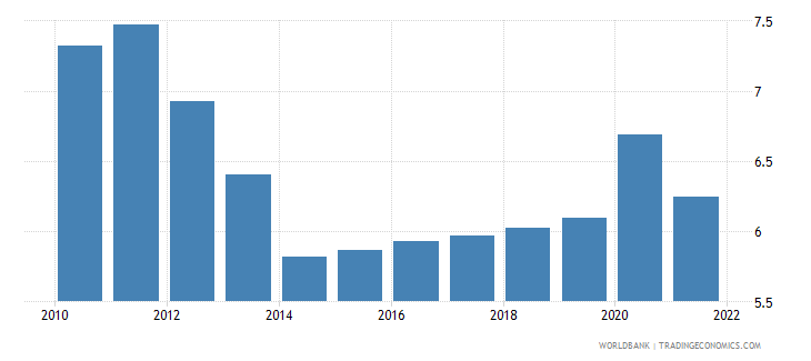 zimbabwe unemployment youth male percent of male labor force ages 15 24 wb data