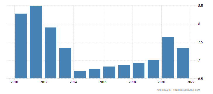 zimbabwe unemployment youth total percent of total labor force ages 15 24 wb data
