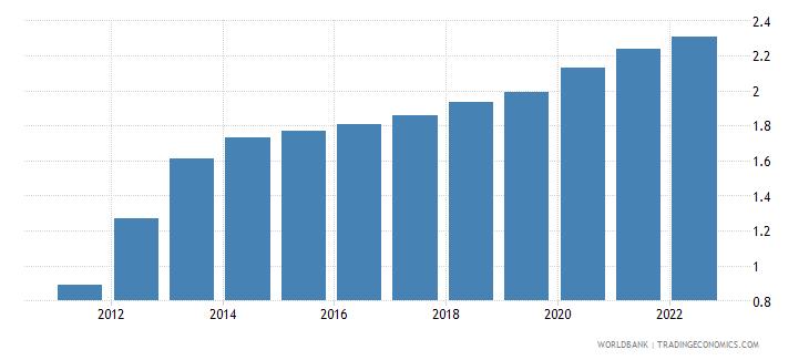 zimbabwe urban population growth annual percent wb data