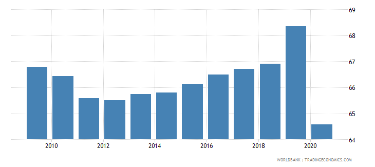 zimbabwe vulnerable employment total percent of total employment wb data