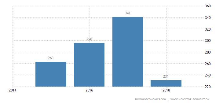 Zimbabwe Wages Low Skilled