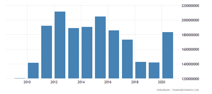 zimbabwe workers remittances and compensation of employees received us dollar wb data