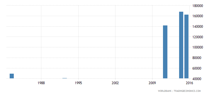 zimbabwe youth illiterate population 15 24 years male number wb data